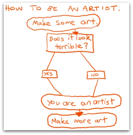 How to be an artist