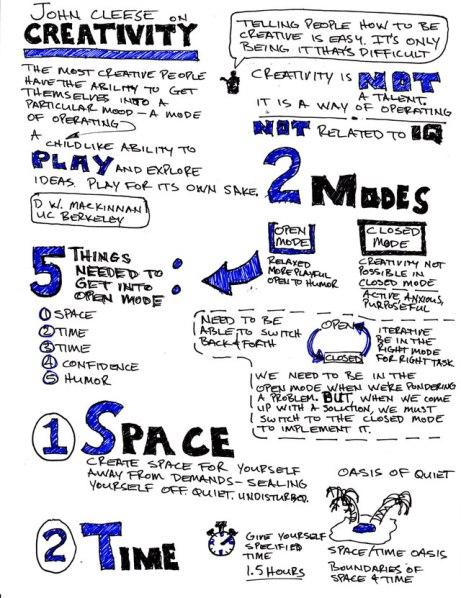 Cleese-Creativity-Sketchnotes-1-640